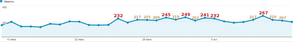 CTP_4mois_statistiques