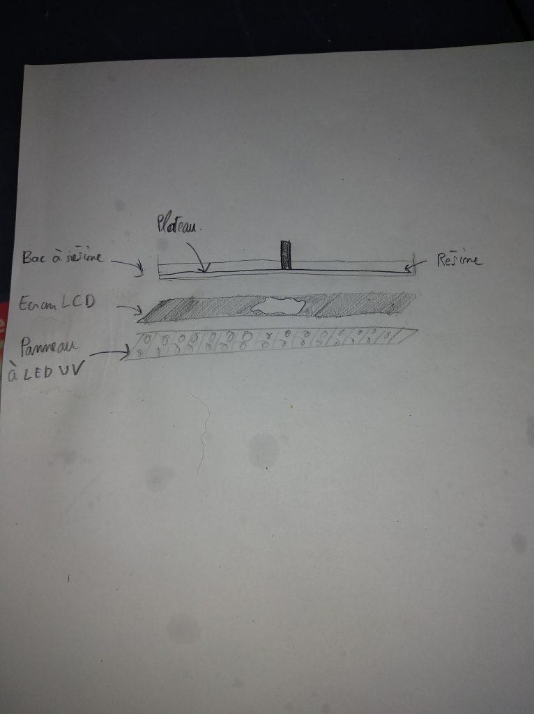 Petit schéma fait maison du fonctionnement d'une imprimante à résine